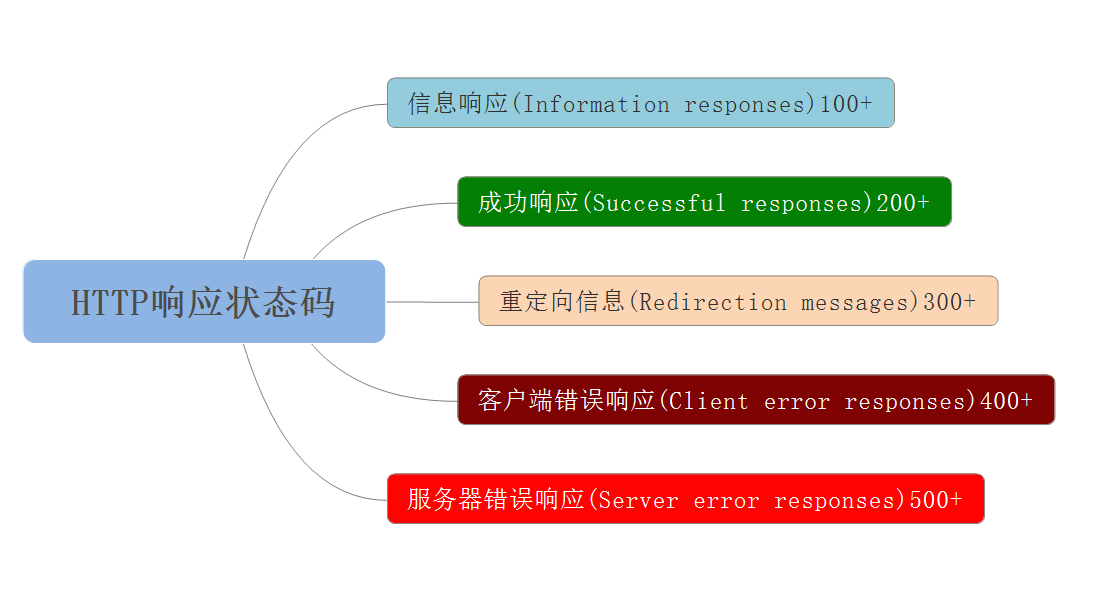 HTTP响应状态码