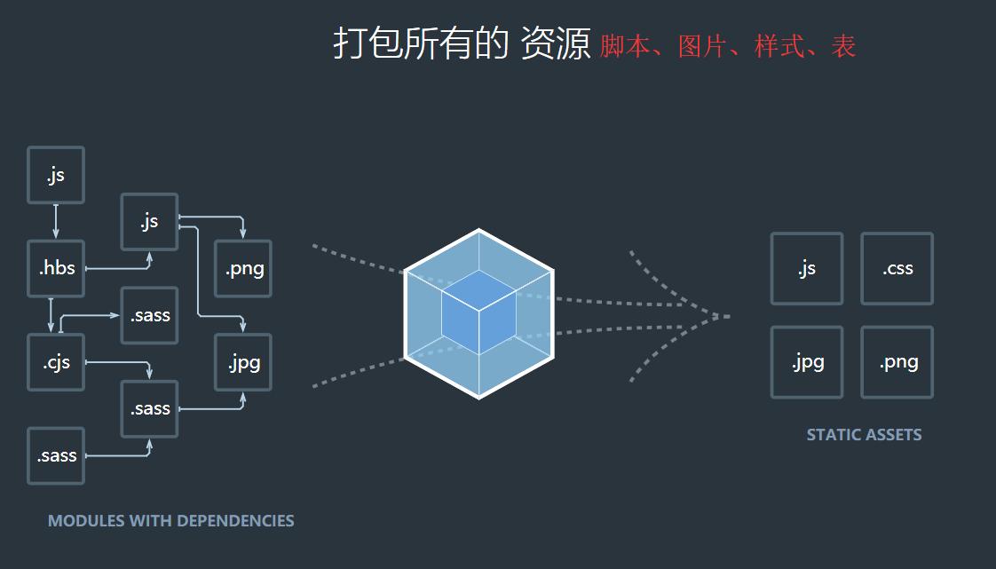 Webpack官网描述